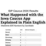 What Happened with the Iowa Caucus App Explained in Plain English