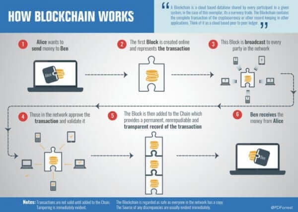 blockchain how block chain works