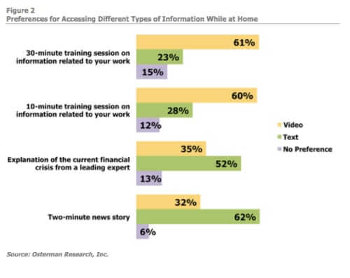 do people prefer to watch a video or read text at home