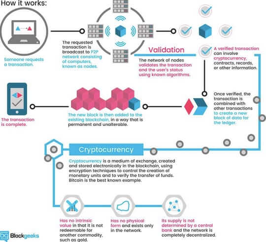 how blockchain works blockgeeks
